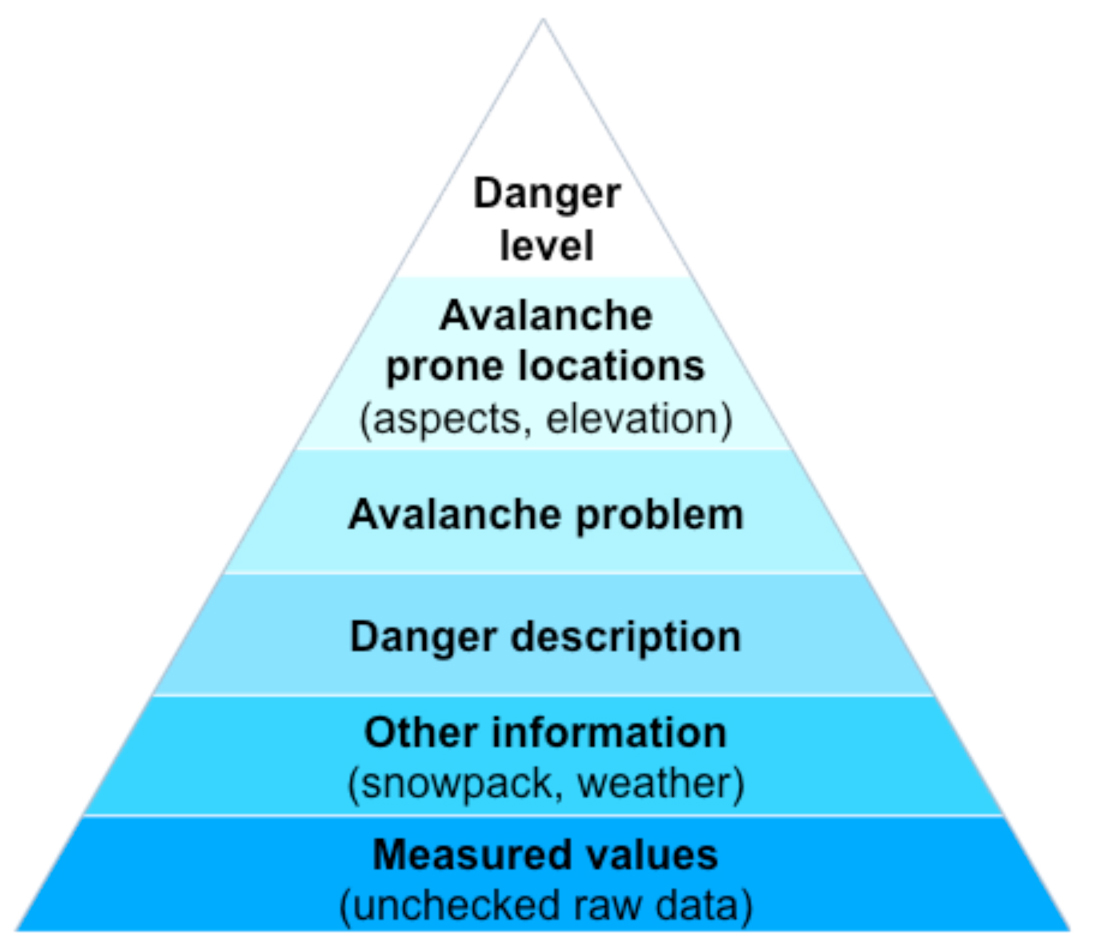 Information pyramid in the Swiss avalanche bulletin I EAWS European Avalanche Warning Services