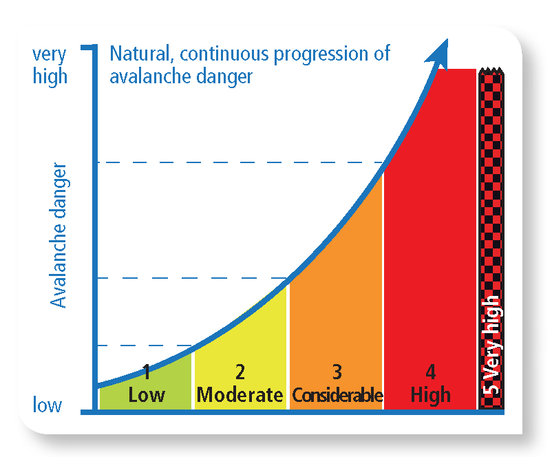 The natural course of avalanche danger, avalanche danger scale | EAWS European Avalanche Warning Services